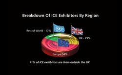 breakdown of ICE exhibitors by region