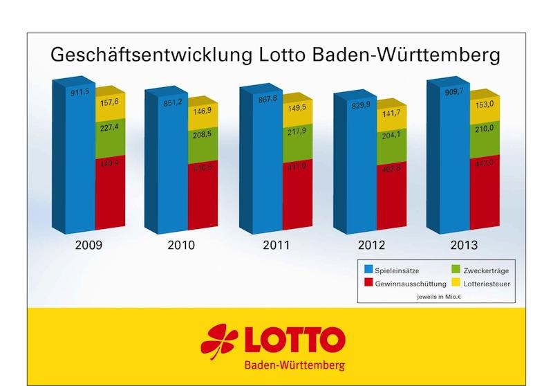 Seriöse Lotto Anbieter