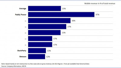 Mobile revenue in % of total revenue - Q4/2013