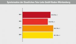 2014 lagen die Spieleinsätze von Lotto Baden-Württemberg erneut über 900 Millionen Euro.