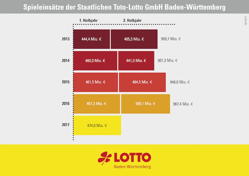 Lotto Bw 19