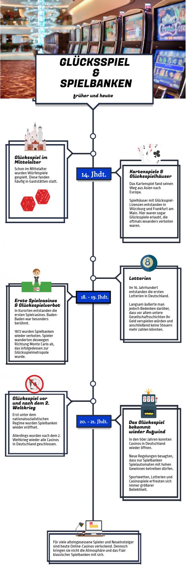 Infografik über die Entwicklung von Glücksspiel und Spielbanken in der Geschichte Deutschlands