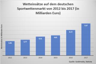 Statistik zu den Wetteinsätzen auf dem deutschen Sportwettenmarkt von 2012 bis 2017
