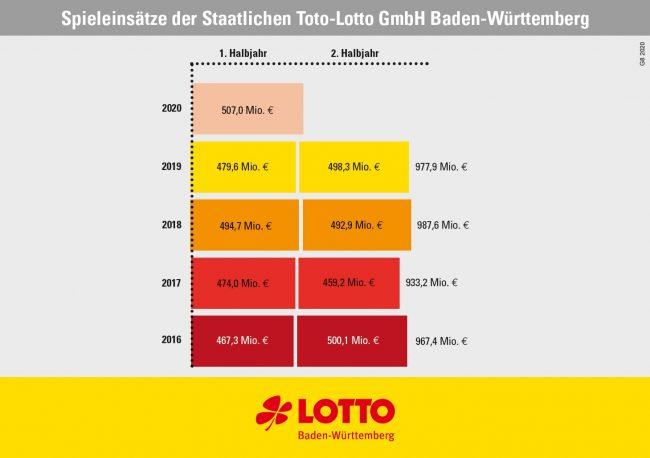 Spieleinsätze Lotto Baden-Württemberg 2016-2020