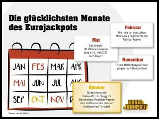 Dies sind die glücklichsten Monate bei der europäischen Lotterie Eurojackpot. Ob der Monat Oktober für weitere Tipper Erfolge bringt, zeigt die Ziehung am kommenden Freitag (9. Oktober), wenn es um einen Jackpot von rd. 44 Millionen Euro geht.