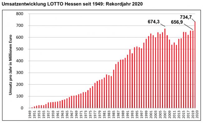 Umsatzentwicklung seit 1949