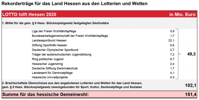 LOTTO-Mittel 2020 für das Land Hessen