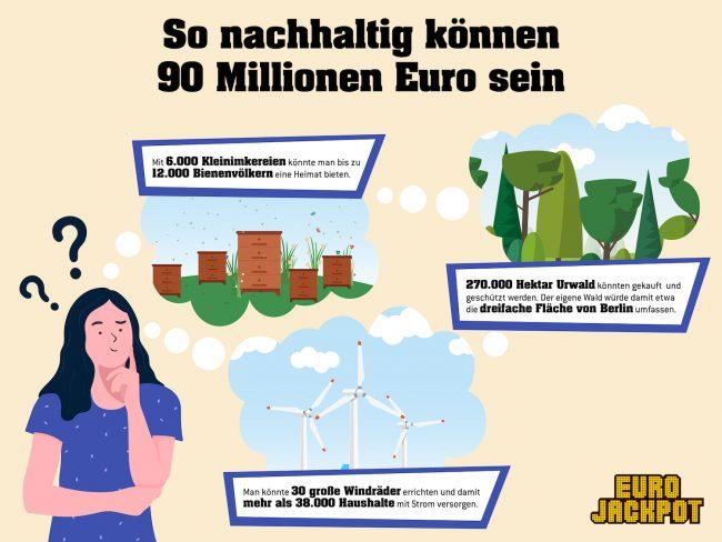 Mit den entsprechenden finanziellen Mitteln kann das Thema privater Umweltschutz in ganz neuen Größenordnungen gedacht werden. Sollte der Eurojackpot am Freitag geknackt werden, kann der glückliche Gewinner frei entscheiden, wie nachhaltig der Millionengewinn eingesetzt wird. Wer sein Glück versuchen möchte, kann bis Freitagabend (28. Mai) seinen Tipp auf den 90-Millionen-Mega-Jackpot in einer Lotto-Annahmestelle oder online unter www.eurojackpot.de abgeben.