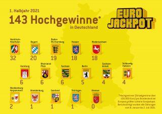 Deutsche Großgewinner (über 100.000 Euro) für das 1. Halbjahr 2021 bei der Lotterie Eurojackpot.