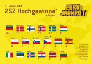 Europäische Großgewinner (über 100.000 Euro) für das 1. Halbjahr 2021 bei der Lotterie Eurojackpot.