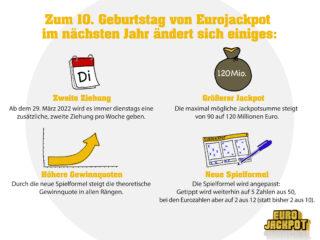 Zum 10. Geburtstag gibt es Änderungen bei der Lotterie Eurojackpot: Künftig sind Gewinne von bis zu 120 Millionen Euro möglich. Außerdem gibt es dienstags einen zweiten Ziehungstag pro Woche. Die neuen Spielregeln gelten ab dem 25. März 2022.