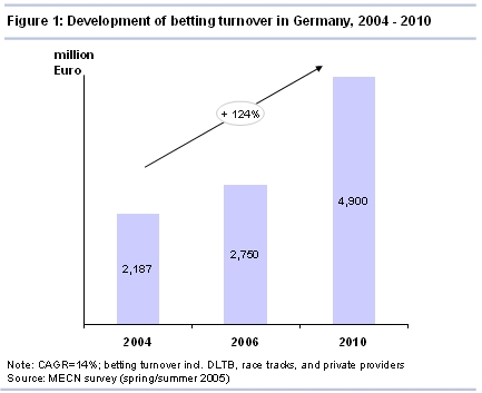 Figure 1 Development of betting turnover in Germany, 2004 - 2010